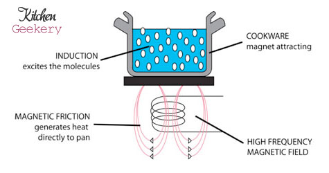 how induction works
